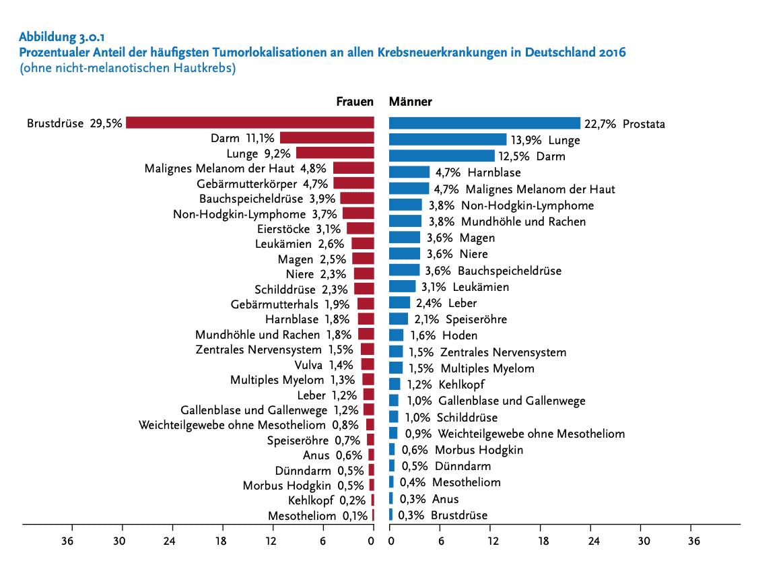 Urologe München -Krebserkrankungen in Deutschland Quelle EKI